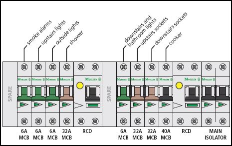 Dual RCD split load board