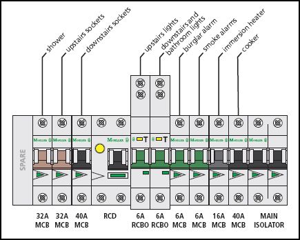 Consumer_unit_Split_load_board_with_RCBOs_on_critical_circuits rcbo consumer unit wiring diagram how does an rcbo work \u2022 wiring wiring a garage consumer unit diagram at bakdesigns.co