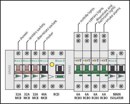 Consumer unit layout