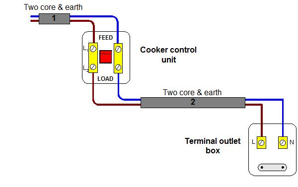 How to wirew an electric cooker