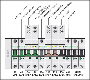 Wiring Diagram For Consumer Unit In, Wiring Diagram For Garage Consumer Unit